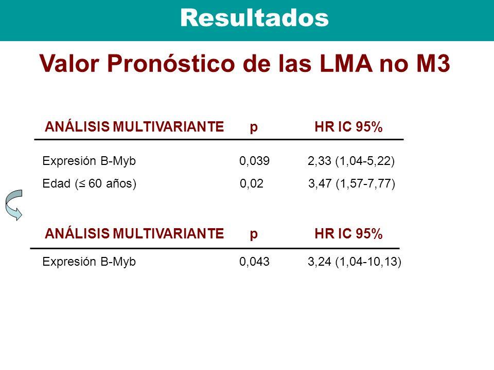 Valor Pronóstico de las LMA no M3