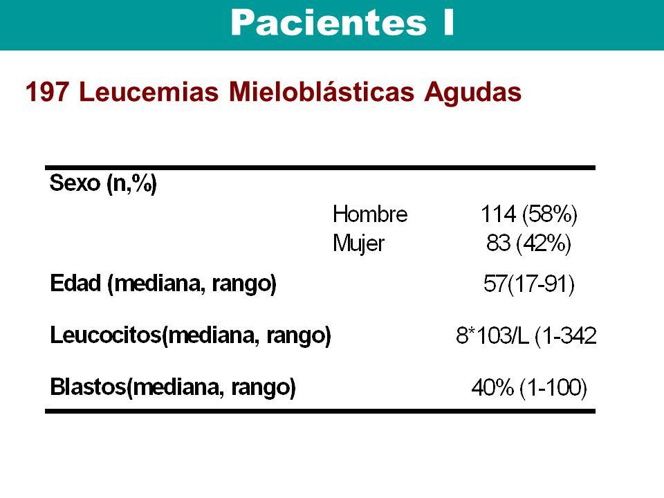 Pacientes I 197 Leucemias Mieloblásticas Agudas