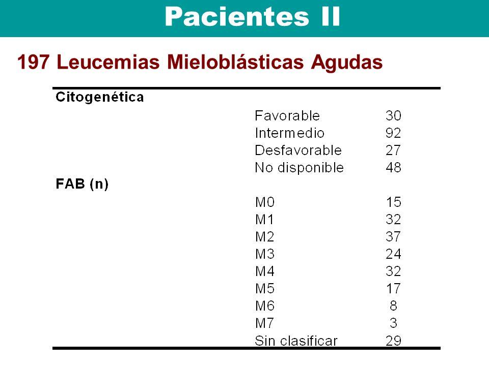 Pacientes II 197 Leucemias Mieloblásticas Agudas