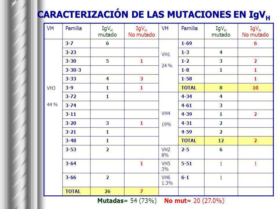 CARACTERIZACIÓN DE LAS MUTACIONES EN IgVH