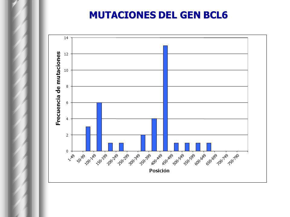 MUTACIONES DEL GEN BCL6 Frecuencia de mutaciones Posición 2 4 6 8 10