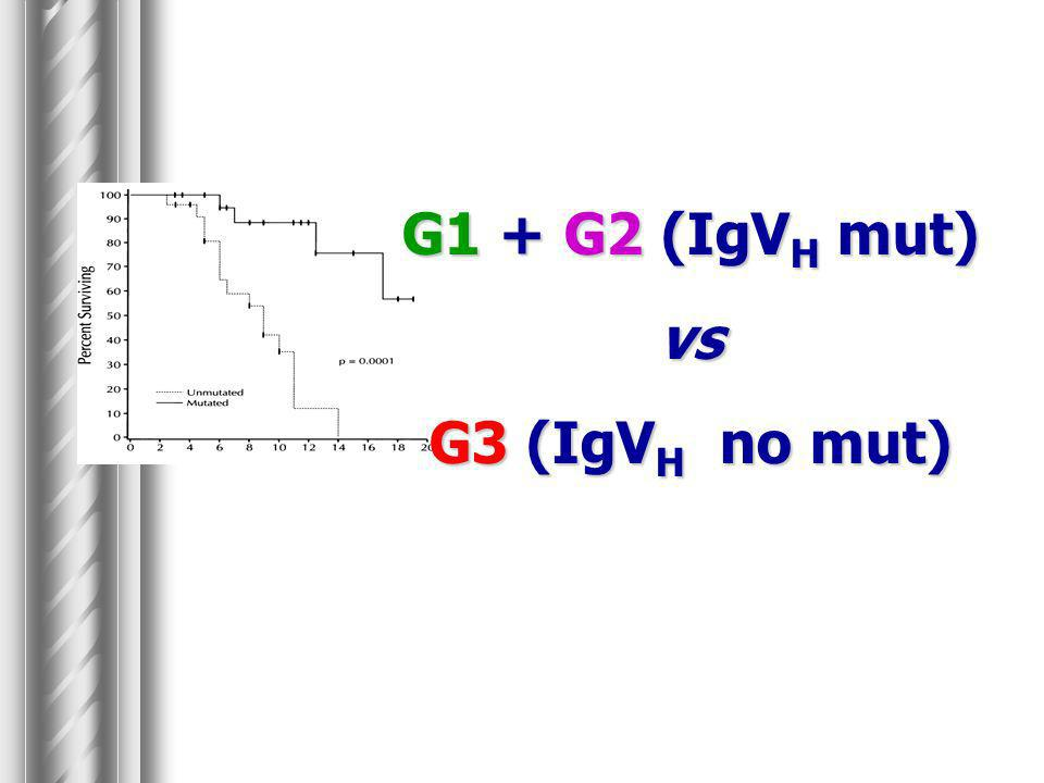 G1 + G2 (IgVH mut) vs G3 (IgVH no mut)