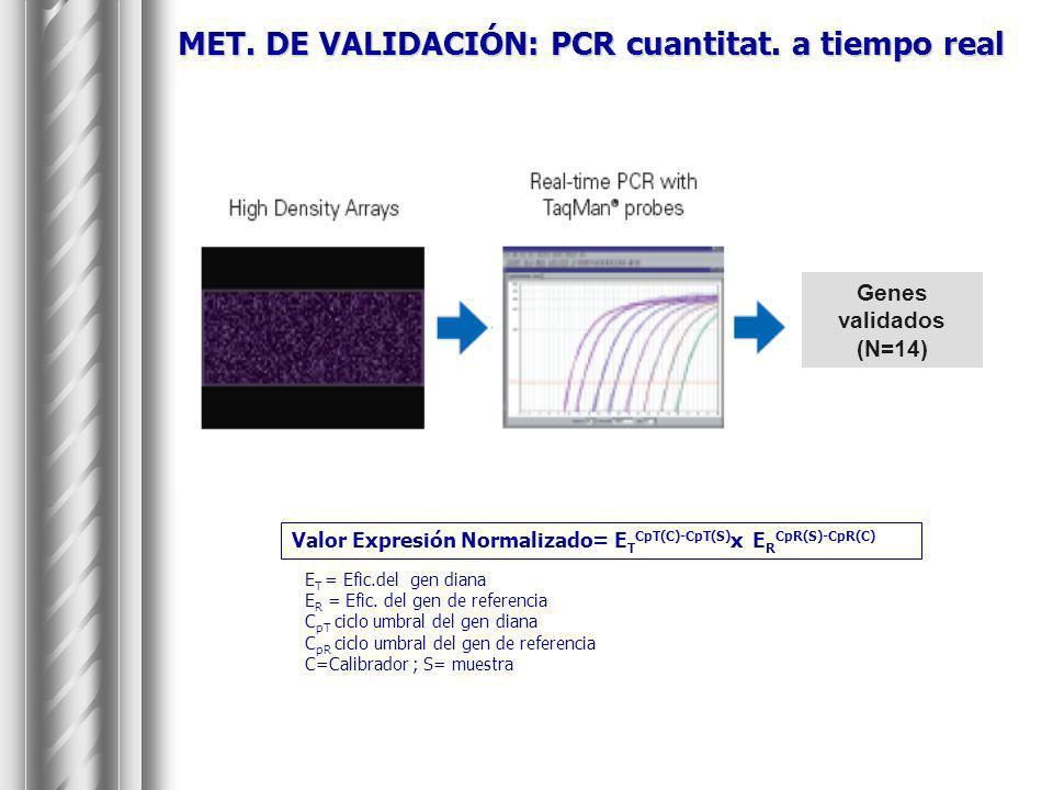 MET. DE VALIDACIÓN: PCR cuantitat. a tiempo real