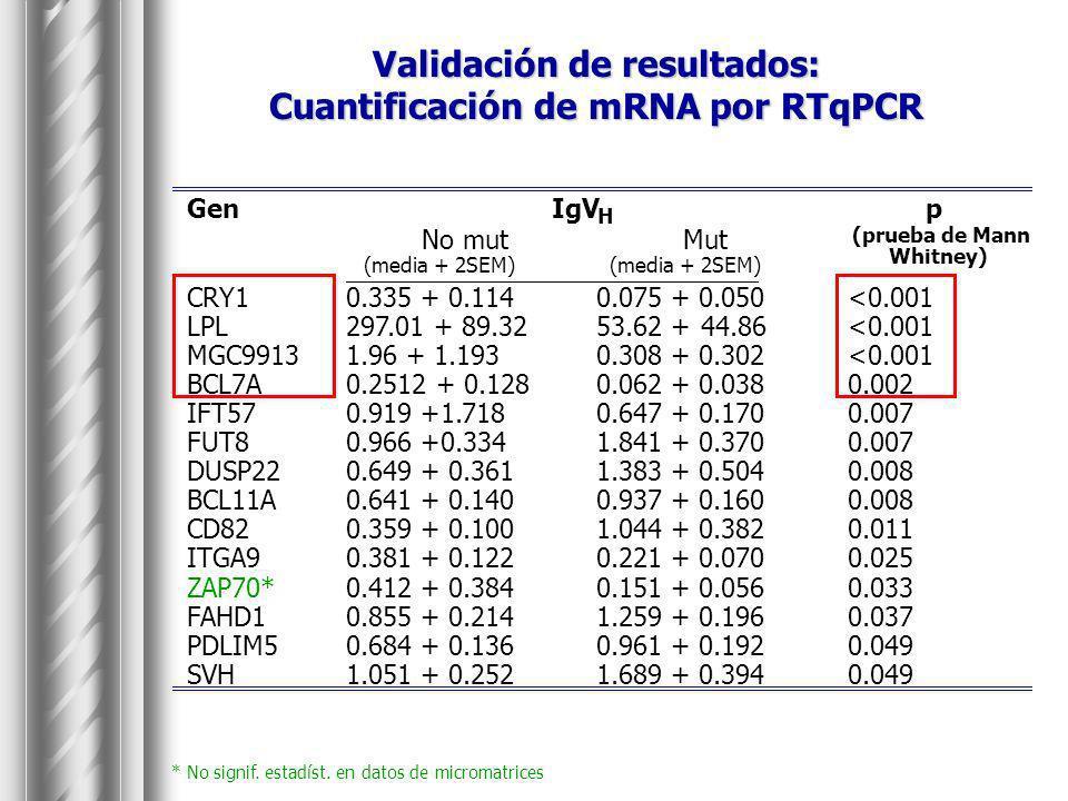 Validación de resultados: Cuantificación de mRNA por RTqPCR