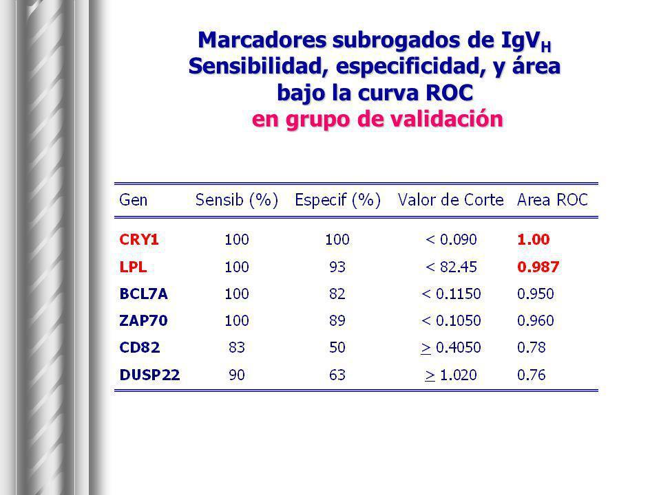Marcadores subrogados de IgVH Sensibilidad, especificidad, y área