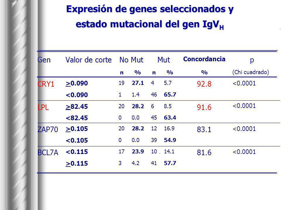 Expresión de genes seleccionados y estado mutacional del gen IgVH