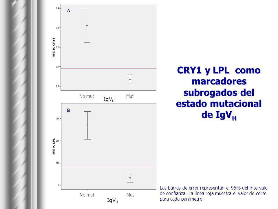 CRY1 y LPL como marcadores subrogados del estado mutacional de IgVH