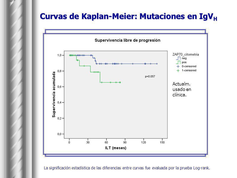 Curvas de Kaplan-Meier: Mutaciones en IgVH