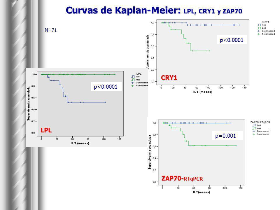 Curvas de Kaplan-Meier: LPL, CRY1 y ZAP70