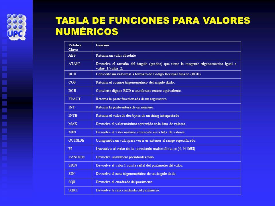 TABLA DE FUNCIONES PARA VALORES NUMÉRICOS
