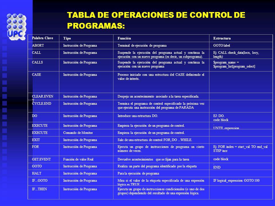 TABLA DE OPERACIONES DE CONTROL DE PROGRAMAS:
