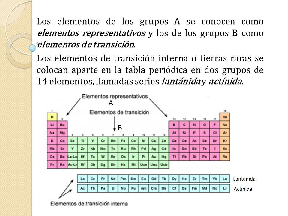 organizacin de la tabla peridica 14 los - Tabla Periodica Tierras Raras