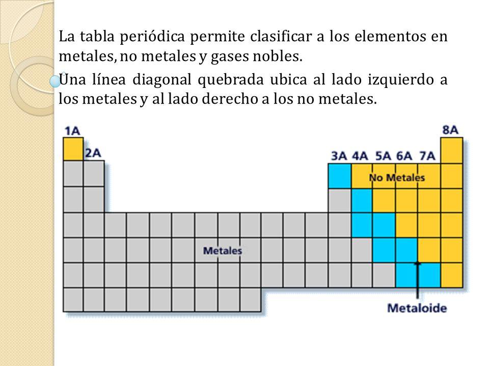 Clasificaciones peridicas iniciales ppt video online descargar la tabla peridica permite clasificar a los elementos en metales no metales y gases nobles urtaz Choice Image