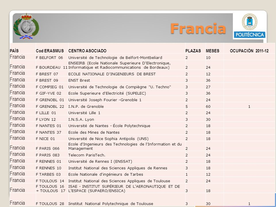 Francia Francia PAÍS Cod ERASMUS CENTRO ASOCIADO PLAZAS MESES