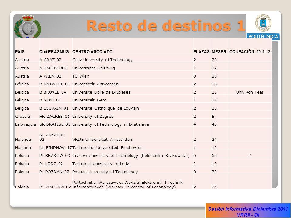 Resto de destinos 1 PAÍS Cod ERASMUS CENTRO ASOCIADO PLAZAS MESES