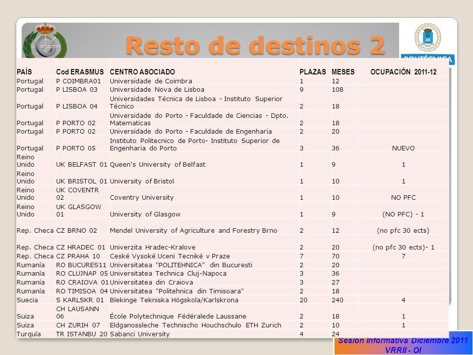 Resto de destinos 2 PAÍS Cod ERASMUS CENTRO ASOCIADO PLAZAS MESES