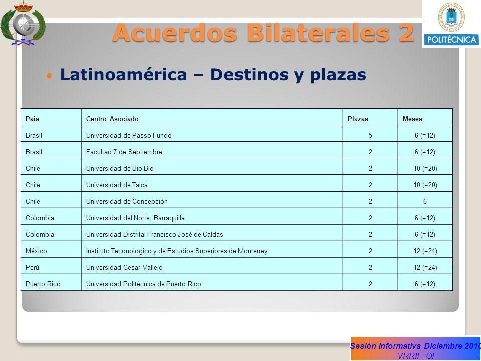Acuerdos Bilaterales 2 Latinoamérica – Destinos y plazas Pais