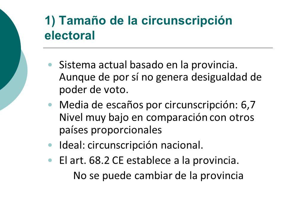 1) Tamaño de la circunscripción electoral