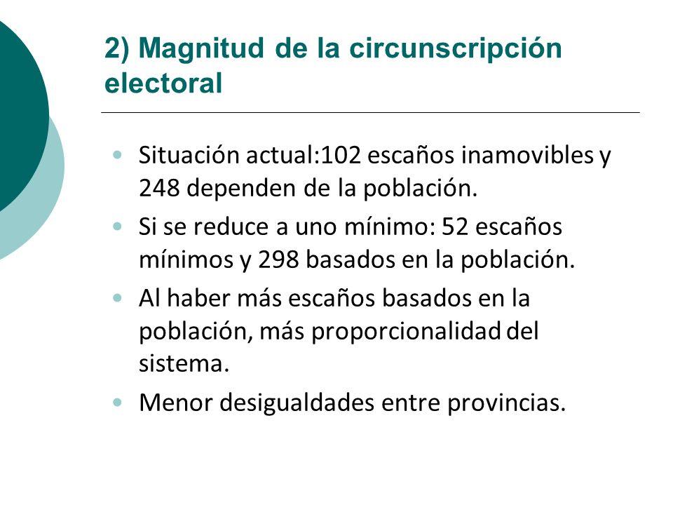 2) Magnitud de la circunscripción electoral