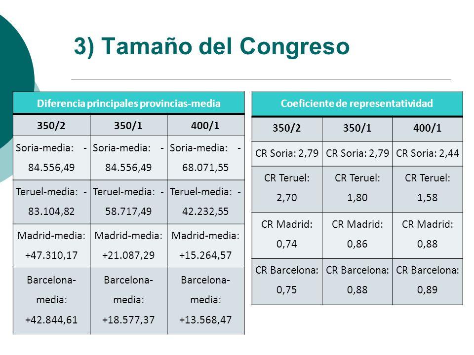 3) Tamaño del Congreso Diferencia principales provincias-media 350/2
