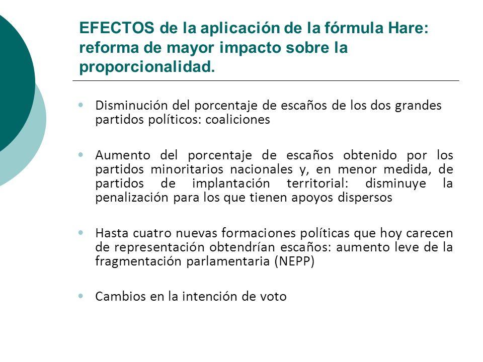 EFECTOS de la aplicación de la fórmula Hare: reforma de mayor impacto sobre la proporcionalidad.