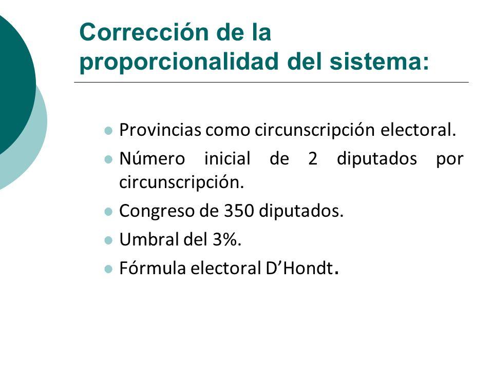 Corrección de la proporcionalidad del sistema: