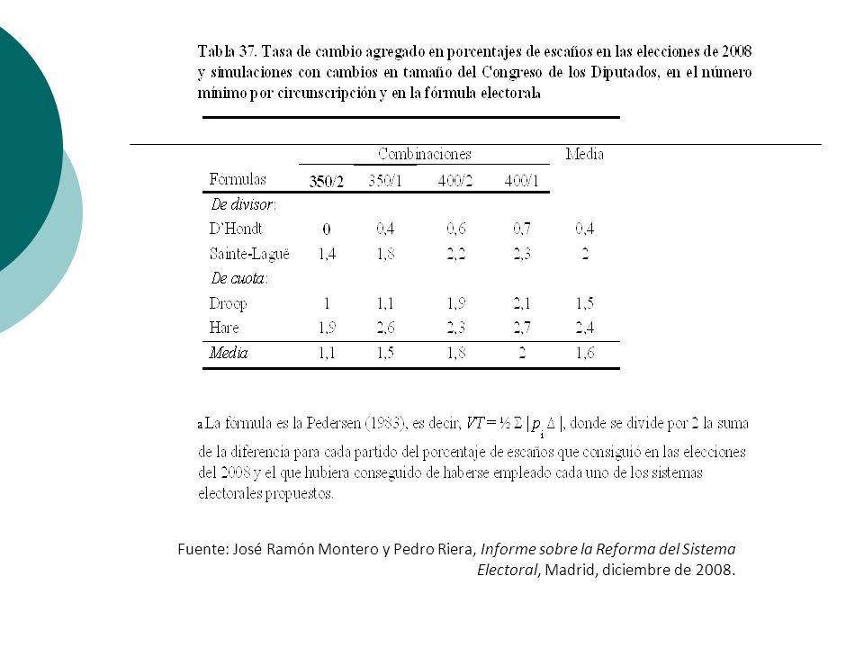 Fuente: José Ramón Montero y Pedro Riera, Informe sobre la Reforma del Sistema Electoral, Madrid, diciembre de 2008.