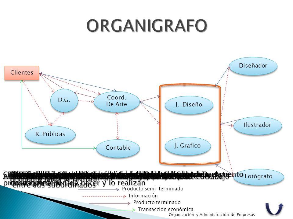 ORGANIGRAFO Diseñador. Clientes. D.G. Coord. De Arte. J. Diseño. Ilustrador. R. Públicas. J. Grafico.