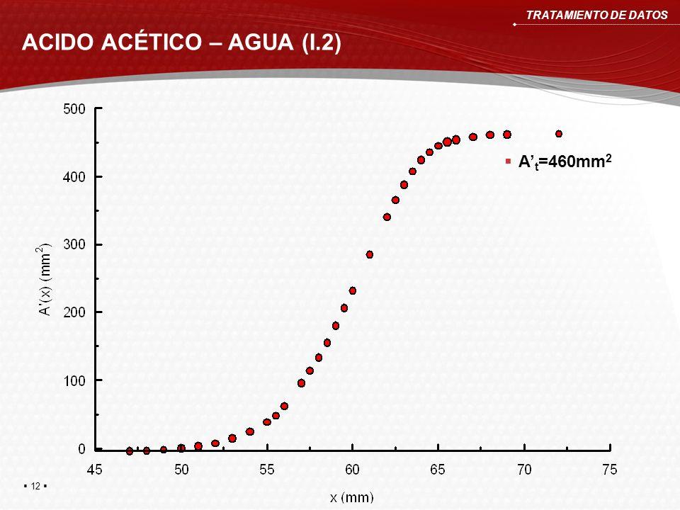 ACIDO ACÉTICO – AGUA (I.2)