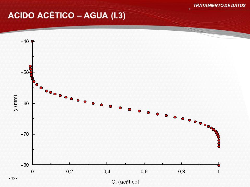 ACIDO ACÉTICO – AGUA (I.3)