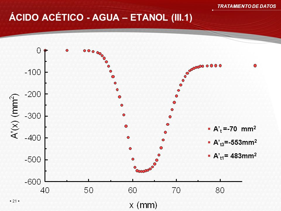 ÁCIDO ACÉTICO - AGUA – ETANOL (III.1)