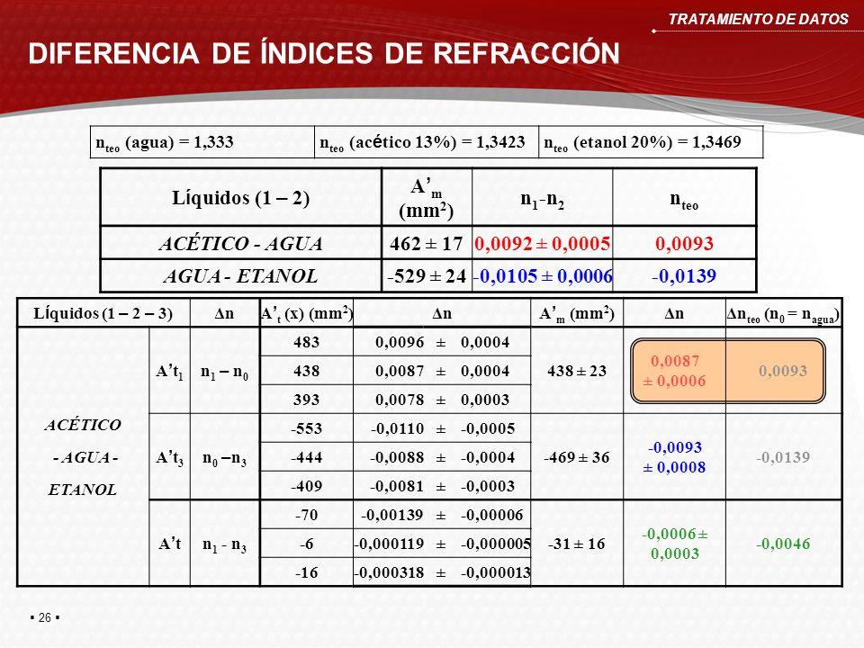 DIFERENCIA DE ÍNDICES DE REFRACCIÓN