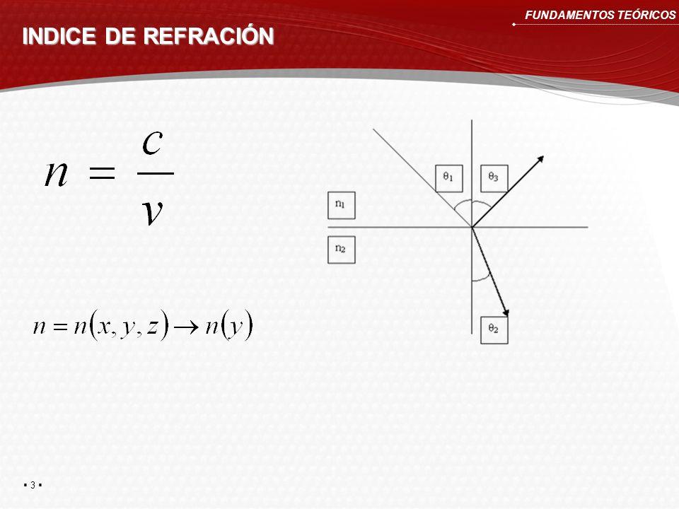INDICE DE REFRACIÓN 3 3 FUNDAMENTOS TEÓRICOS