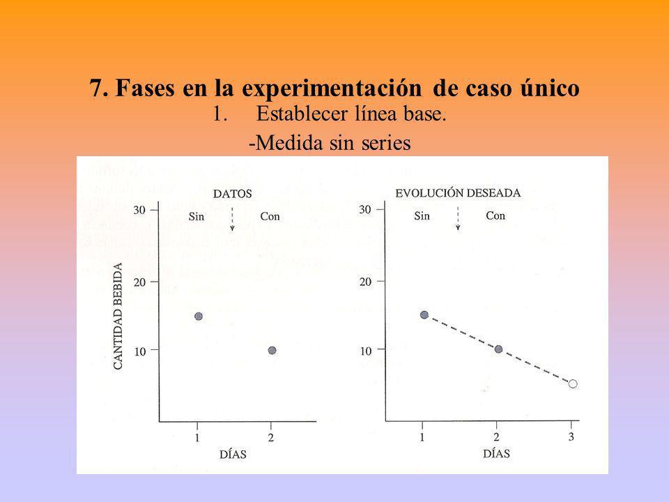 7. Fases en la experimentación de caso único