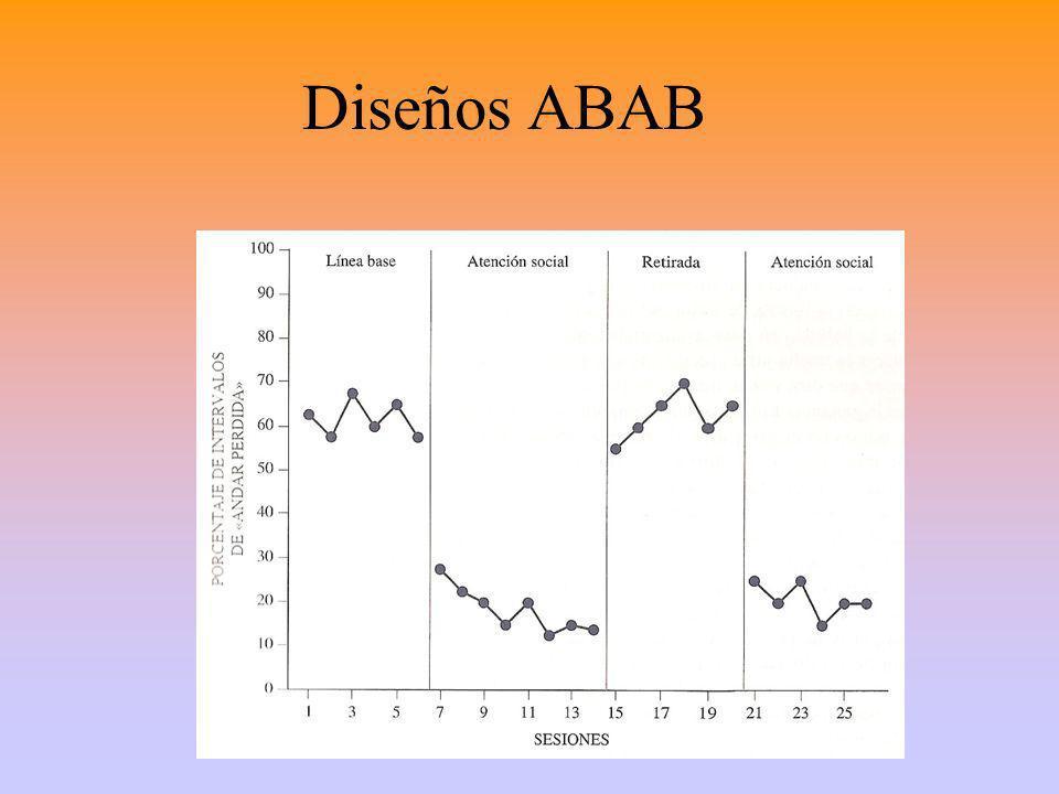 Diseños ABAB
