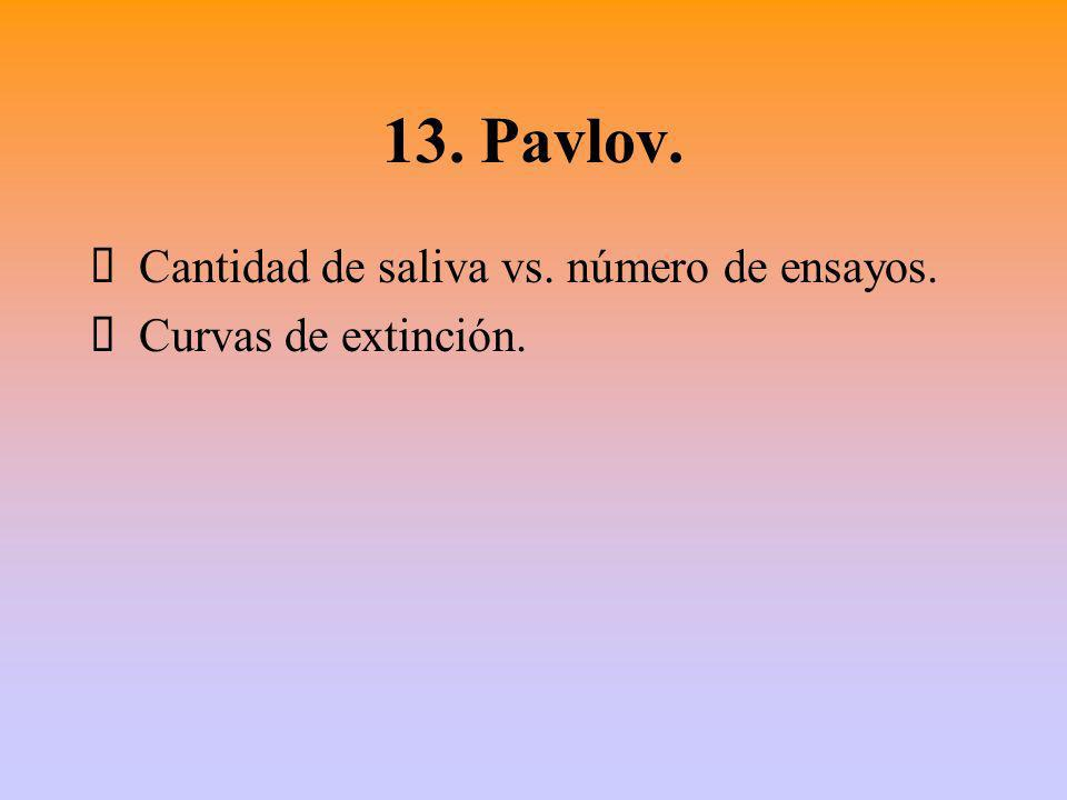 13. Pavlov. Ÿ Cantidad de saliva vs. número de ensayos.