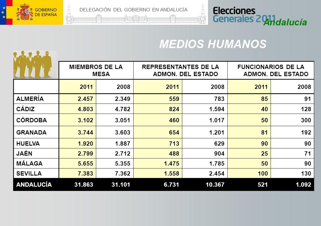 MEDIOS HUMANOS Andalucía MIEMBROS DE LA MESA