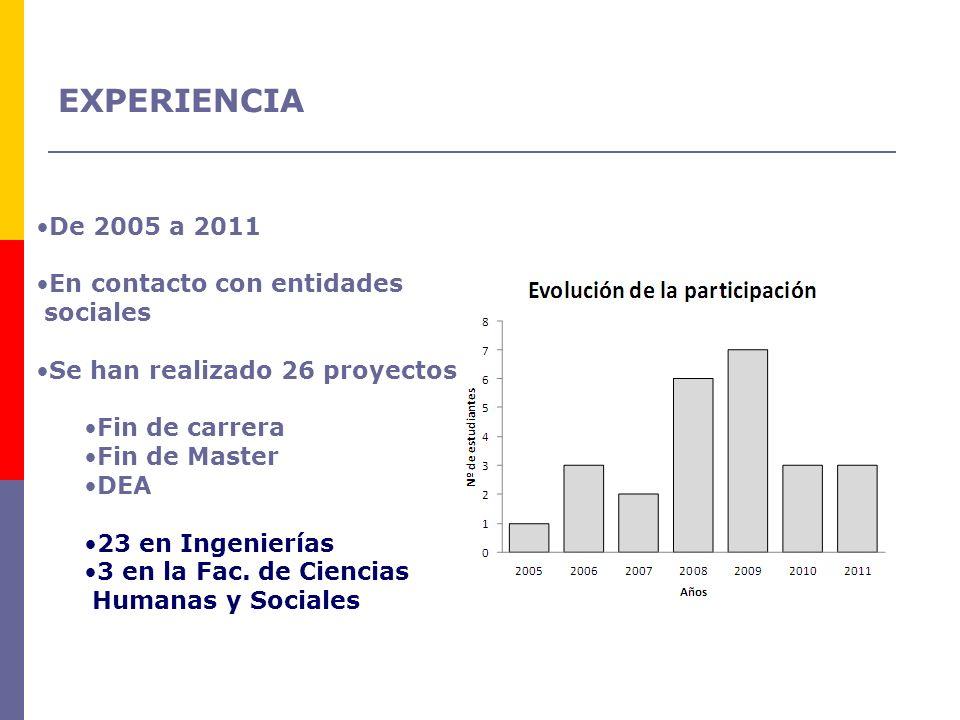 EXPERIENCIA De 2005 a 2011 En contacto con entidades sociales