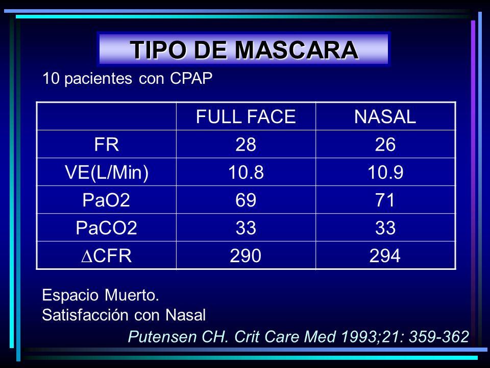TIPO DE MASCARA FULL FACE NASAL FR 28 26 VE(L/Min) 10.8 10.9 PaO2 69