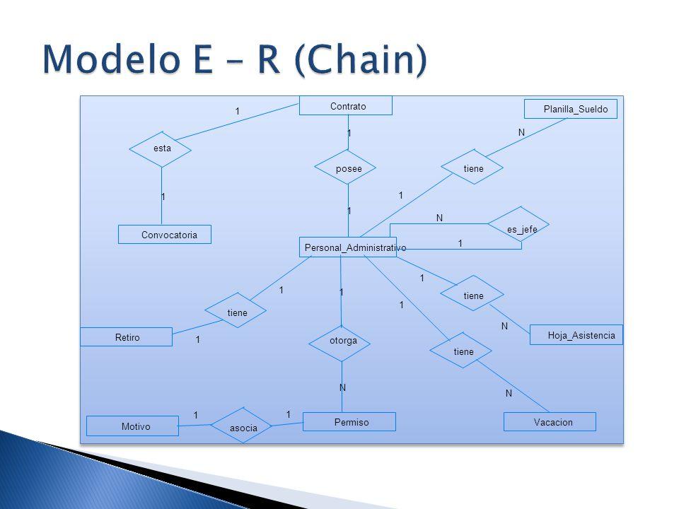 Modelo E – R (Chain) Convocatoria Vacacion Motivo