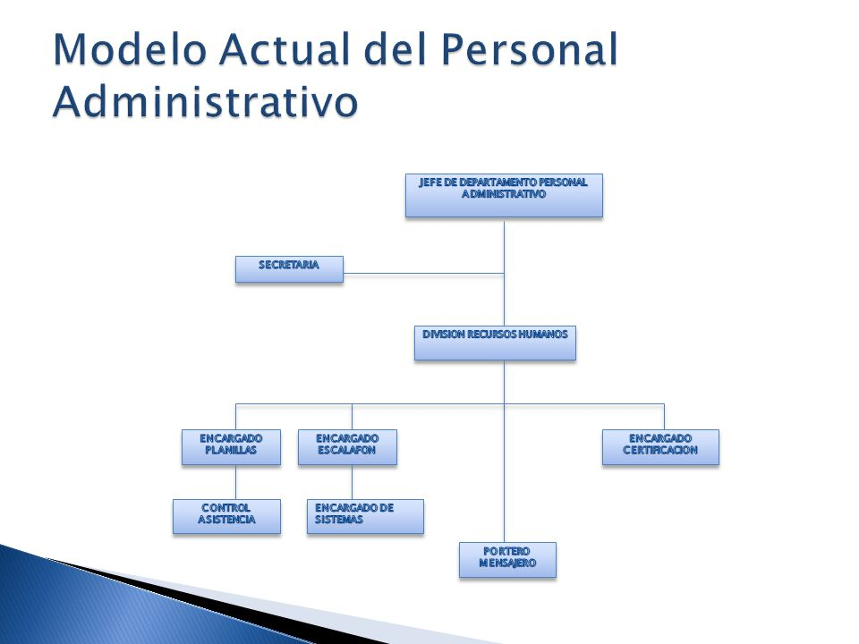 Modelo Actual del Personal Administrativo