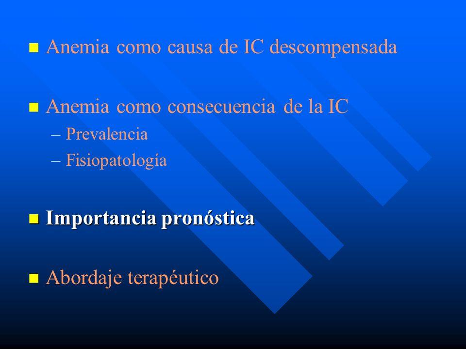 Anemia como causa de IC descompensada