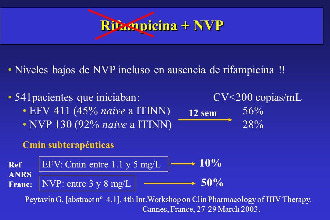 Rifampicina + NVP Niveles bajos de NVP incluso en ausencia de rifampicina !! 541pacientes que iniciaban: CV<200 copias/mL.