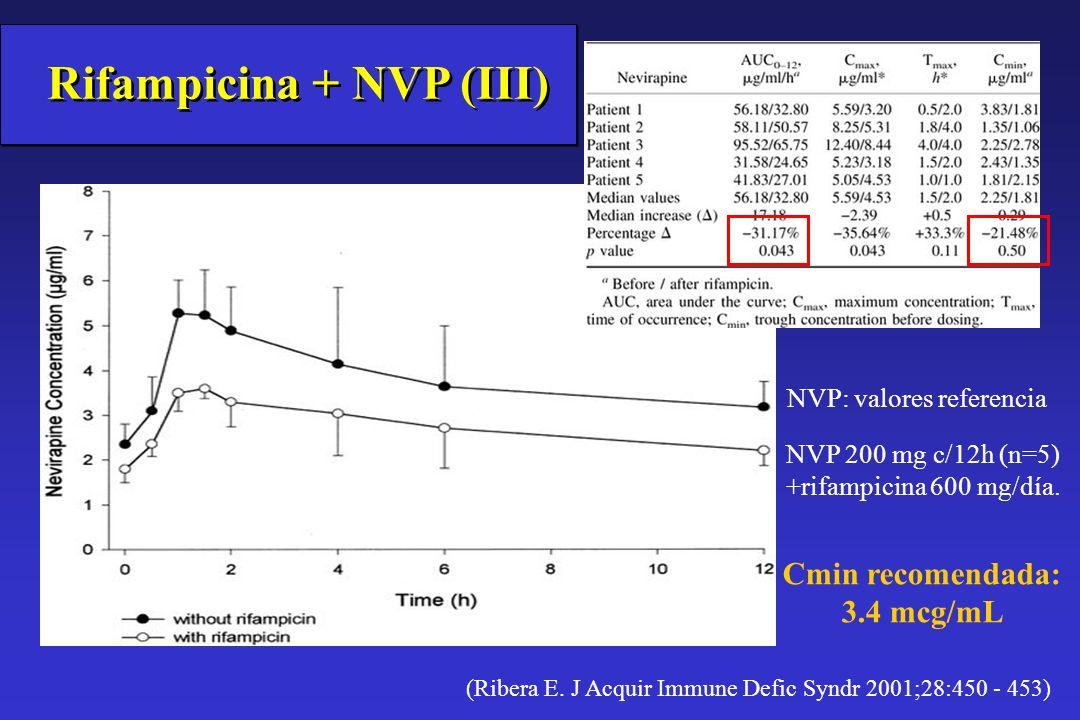 Rifampicina + NVP (III)