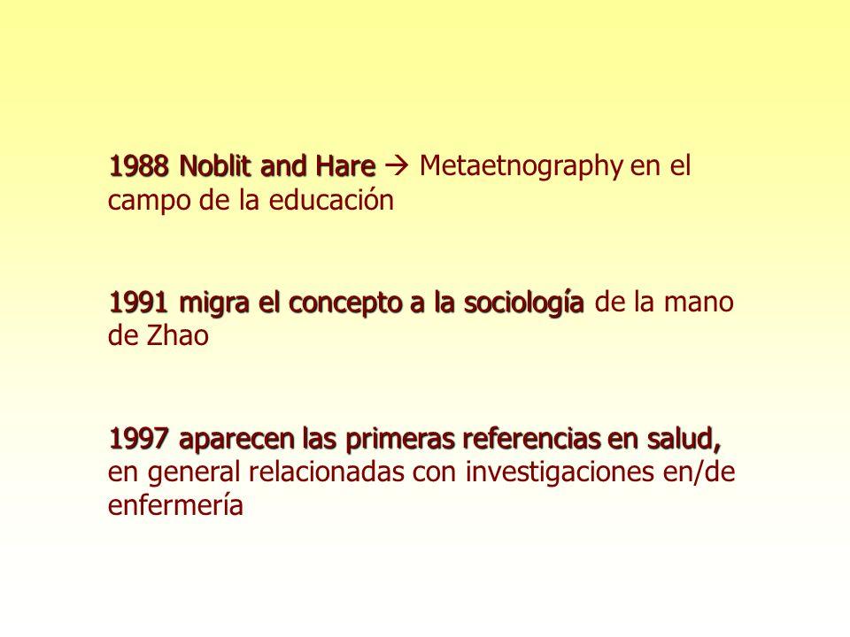1988 Noblit and Hare  Metaetnography en el campo de la educación. 1991 migra el concepto a la sociología de la mano de Zhao.