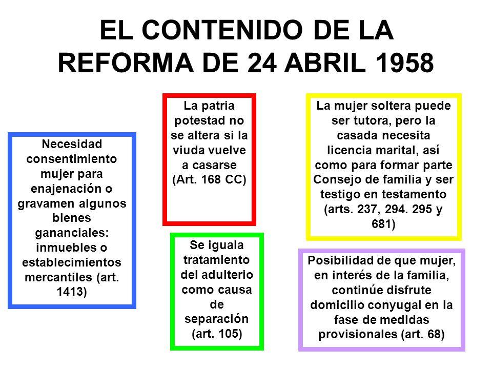 EL CONTENIDO DE LA REFORMA DE 24 ABRIL 1958