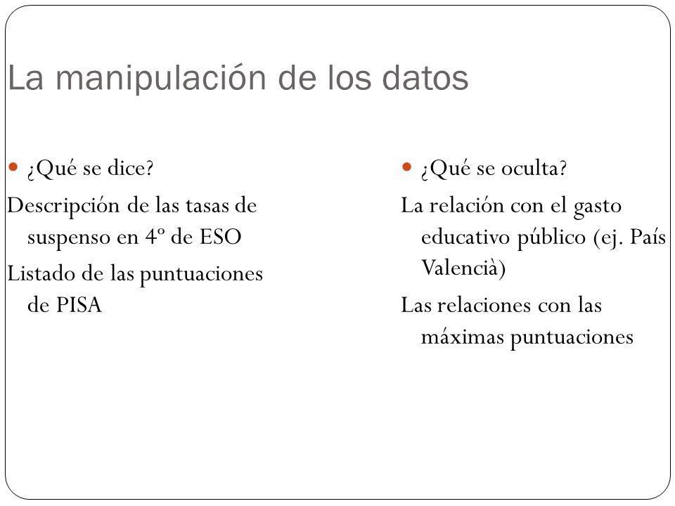 La manipulación de los datos