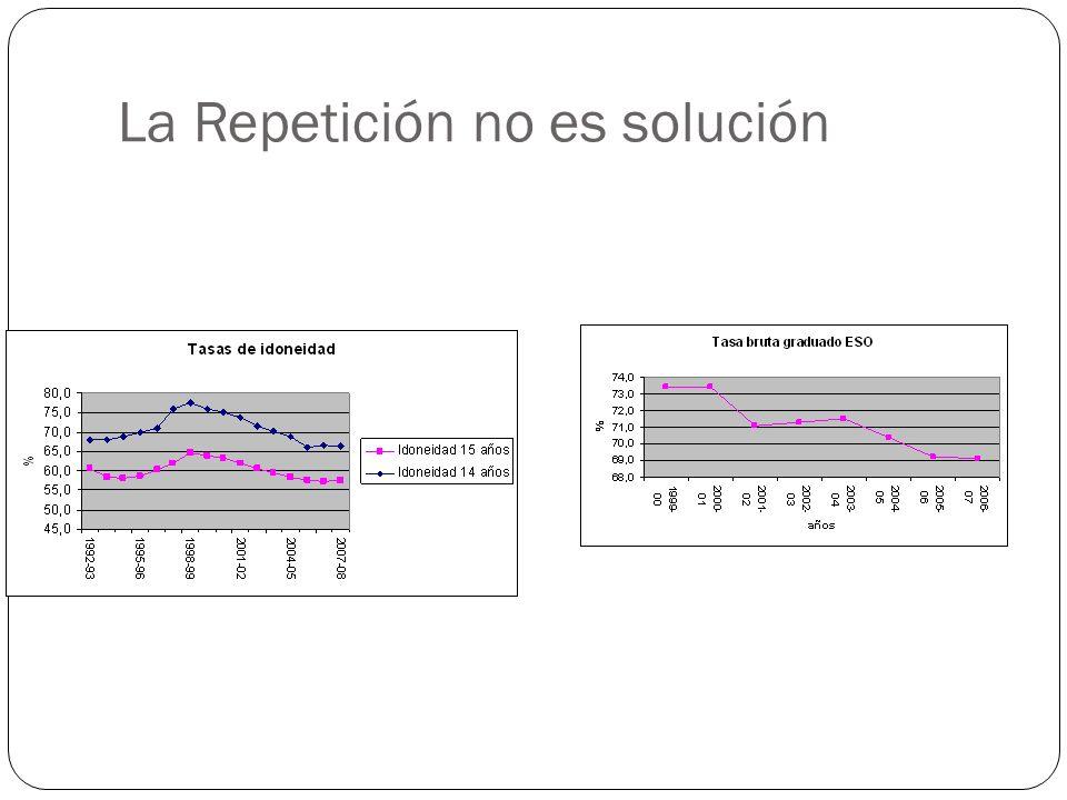 La Repetición no es solución