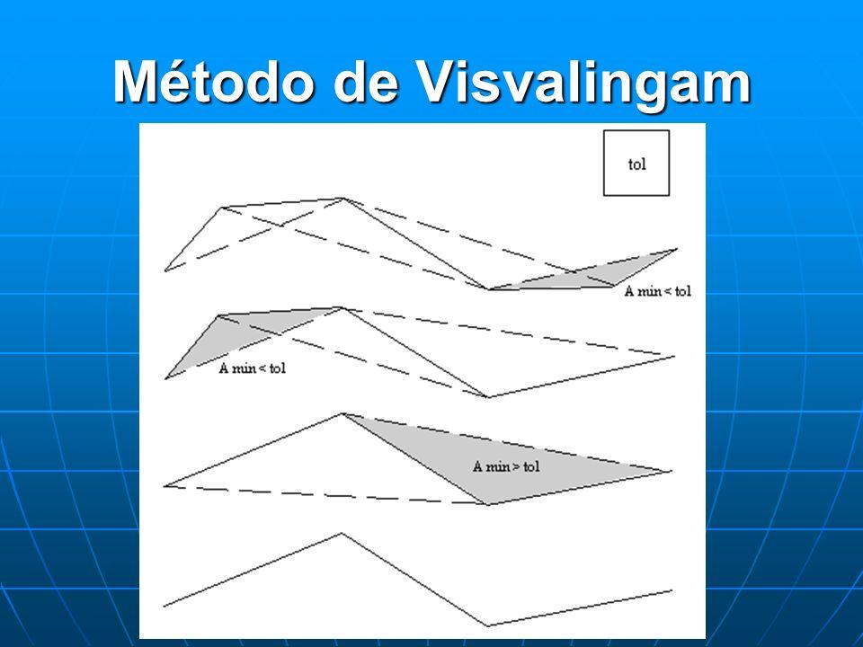 Método de Visvalingam
