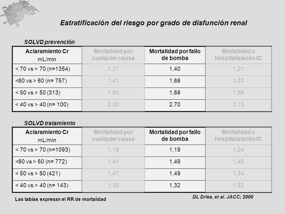 Estratificación del riesgo por grado de disfunción renal
